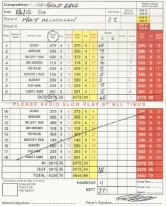 Moly's Rothes Scorecard - Disastrous start an understatement!