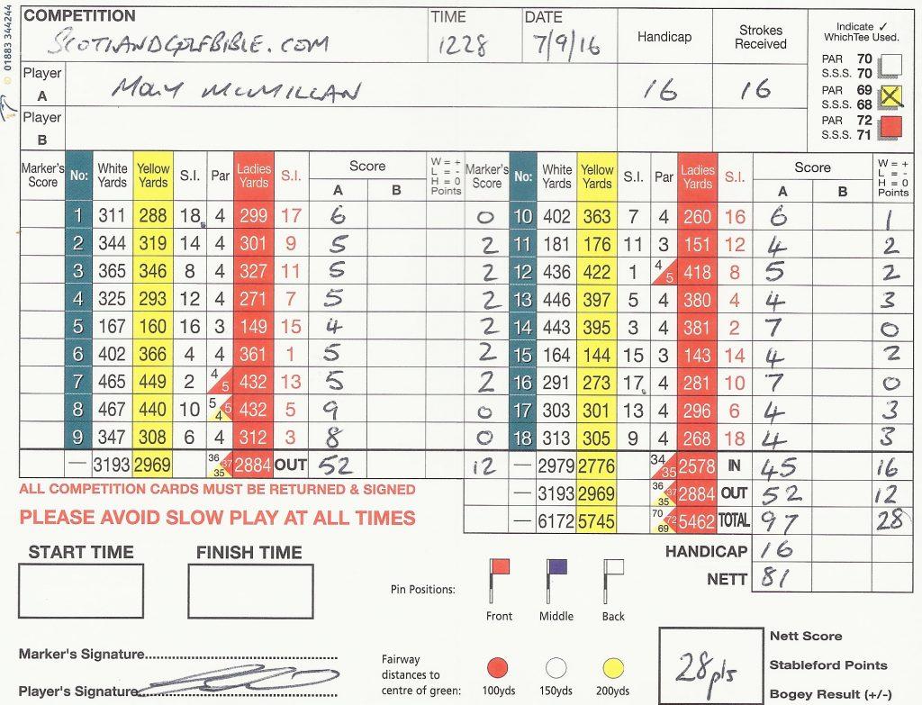 Moly's first scorecard off new handicap of 16; 28 over par!